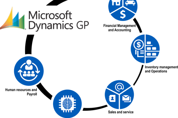 Why now is the best time for Microsoft Dynamics AX 365 customers to automate cycle