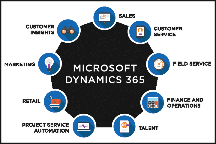 Why now is the best time for Microsoft Dynamics AX 365 customers to automate circle