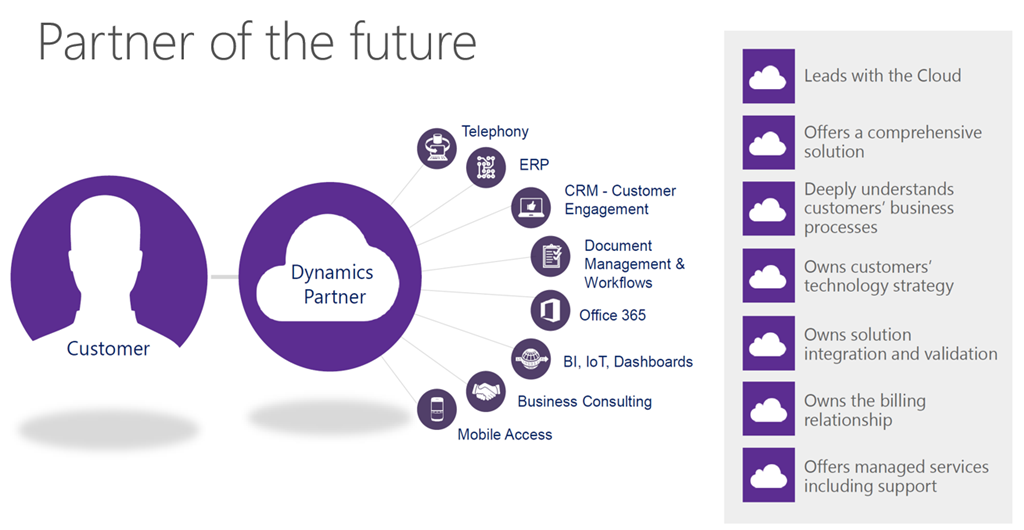Why now is the best time for Microsoft Dynamics AX 365 customers to automate cloud future