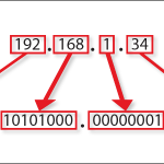 What Is IP Address and Understanding the Format