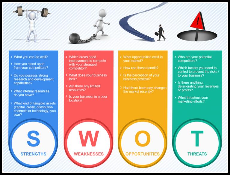 Personal SWOT Analysis: Understanding the Concept Better